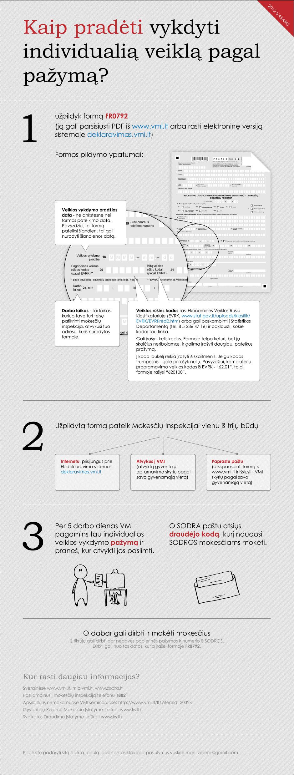 IVV-pagal-pazyma-kaip-pradeti-2012-02