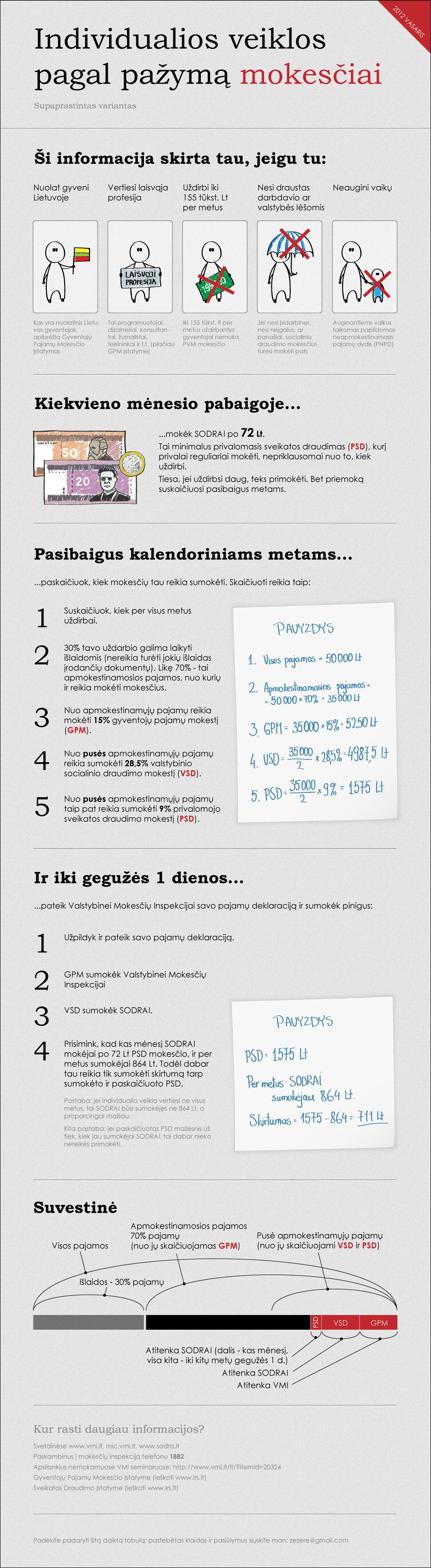 IVV-pagal-pazyma-mokesciai-supaprastinti-2012-02